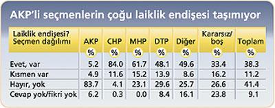 fft20 mf40157 - Bakt���m anketlere ve grafiklere g�re h�k�met oy kaybediyor.Ya sizce?