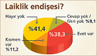 fft20 mf40163 - Bakt���m anketlere ve grafiklere g�re h�k�met oy kaybediyor.Ya sizce?