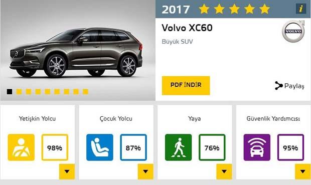 Verilen parayı sonuna kadar hak ediyorlar! 2017'nin en güvenli otomobilleri