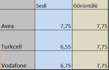 Flaş:3G Fiyatları Belli Oldu