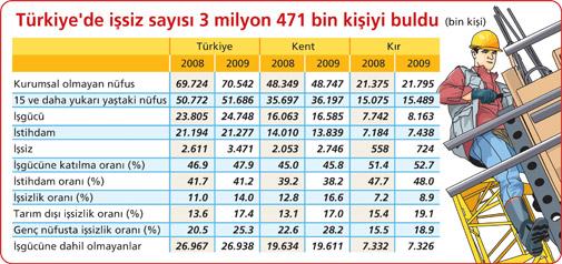 860 BİN YENİ İŞSİZ BAŞKENT İSTANBUL