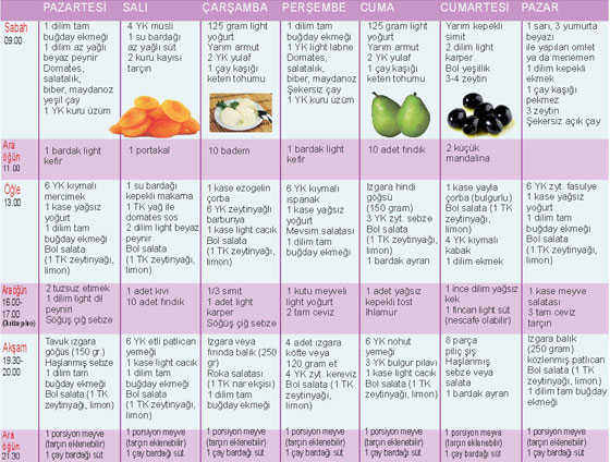Gut Hastalığı Diyet Listesi