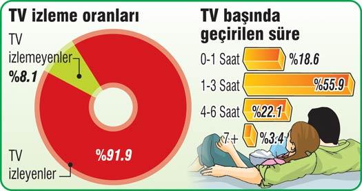 Türk Ailesi TV Bağımlısı İlginç Bilgi / Başarı İnteraktif  yemek tv izleme spor reklam mutsuz mutluluk kitap okuma erkek cep telefonu bağımlı arkadaş