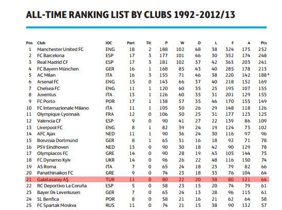 Dünyanın en değerli 50 futbol kulübü arasında 3 türk takımı