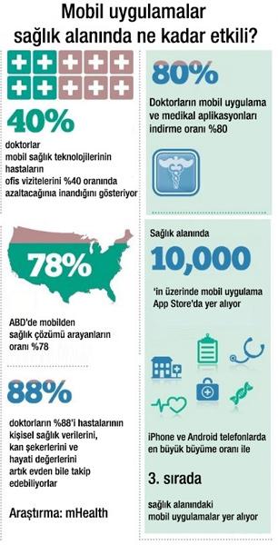 40 Milyon kişi sağlığını cep telefonundan takip etti