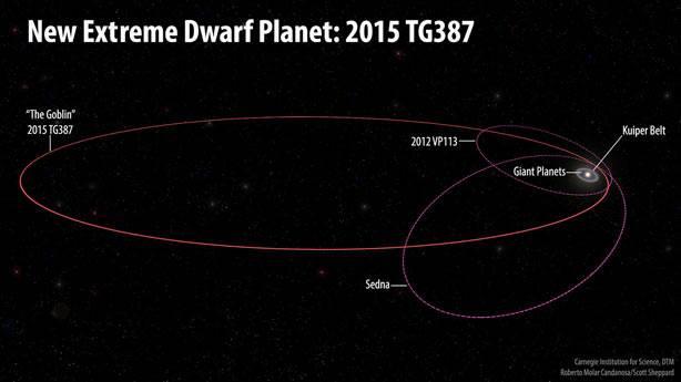 Güneş Sistemi'nin kenarında gizemli bir cisim bulundu