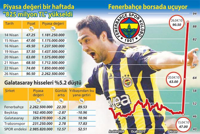 Bekir'in golü 'Fener'i 412 milyon TL zıplattı