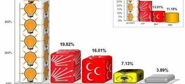 'Bugün seçim olsa kime oy verirsiniz' anketinde ilginç sonuç