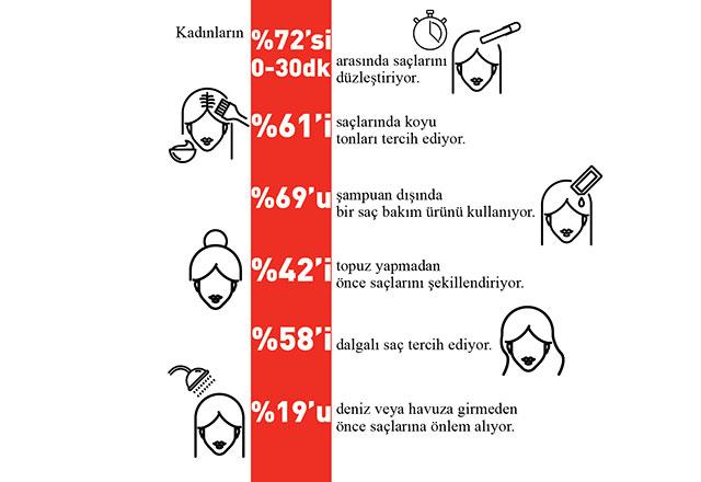 Türkiye'nin saç bakım haritası
